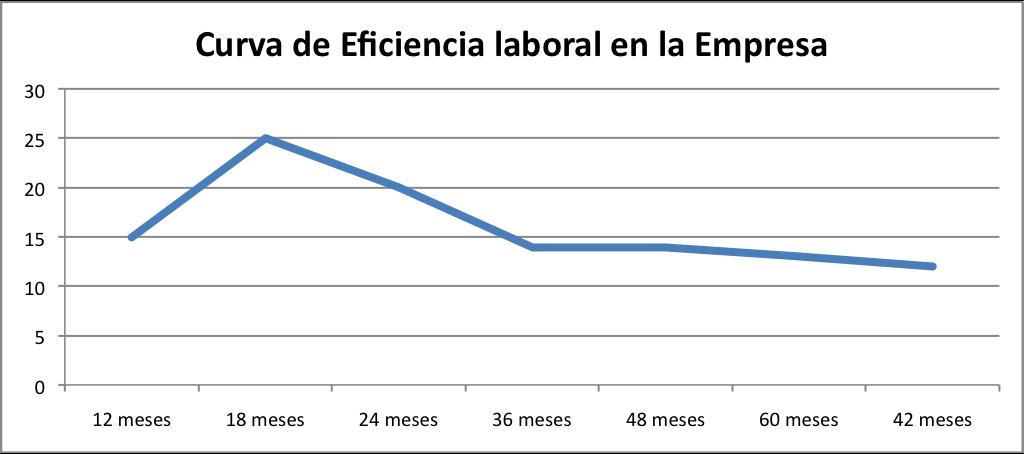 Curva Eficiencia Laboral Empresa